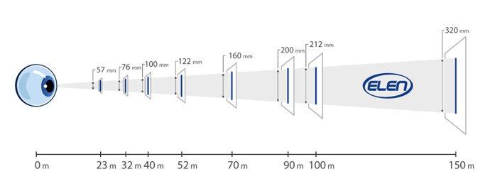Schéma čitateľnosti displejov v rôznych vzdialenostiach od pozorovateľa