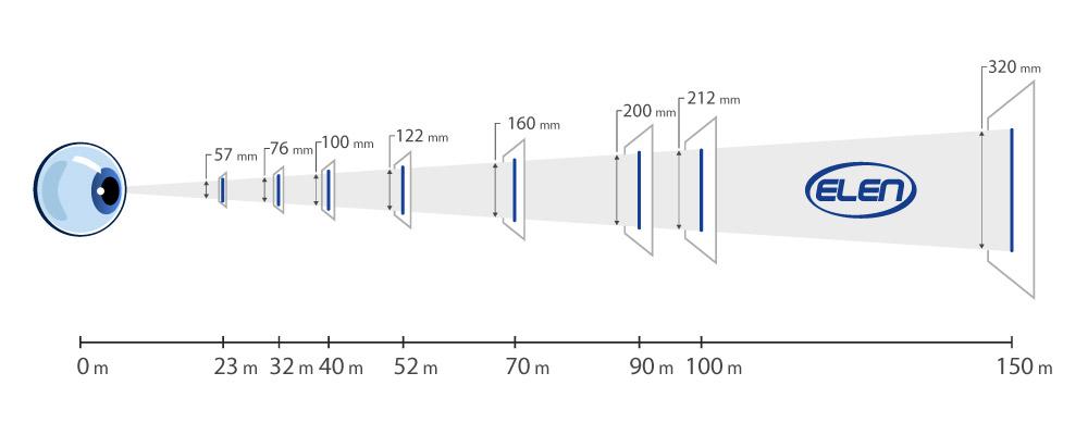 LED Displays Readability Range